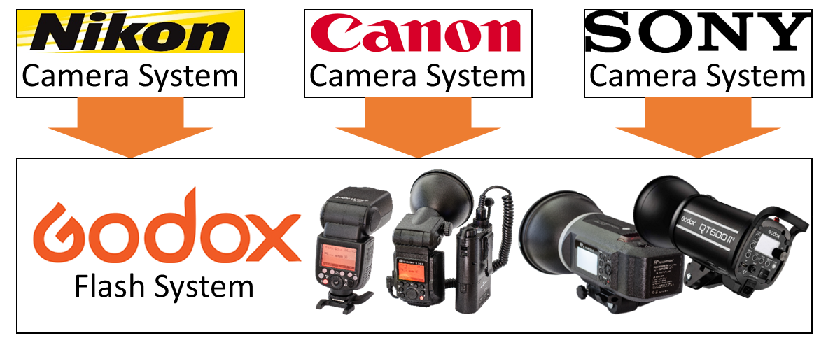 Figure 1-1) Godox supports Nikon, Canon and Sony camera systems (per Aug. 2016)