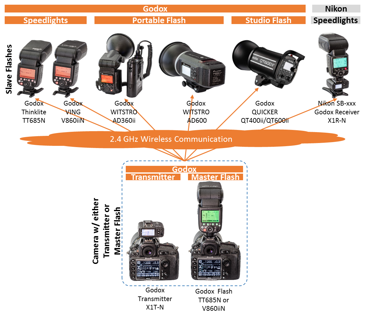 Figure 2–1) Godox 2.4 GHz wireless flash control system