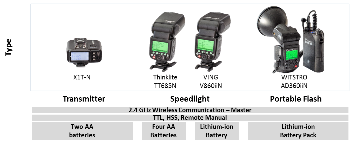 Figure 3–1) Godox 2.4GHz wireless transmitter and master flash units