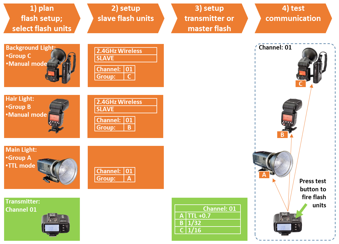 Figure 6–1) Setting up Godox flash units in four simple steps